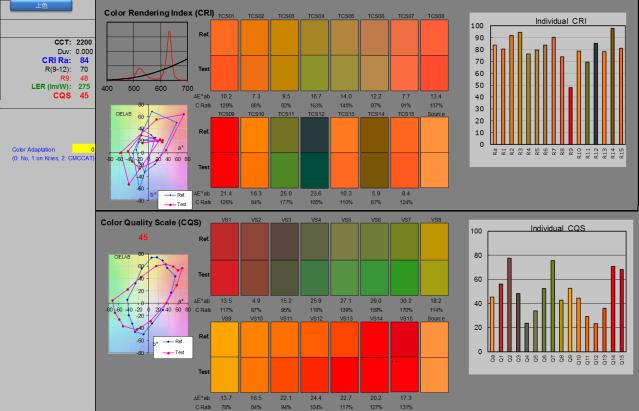 自然暖白光 vs. 三色LED發射出的暖白光:CRI 84, CQS 45