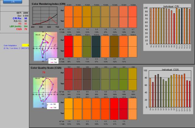 自然暖白光 vs. 螢幕發射出的暖白光:CRI 98, CQS 79
